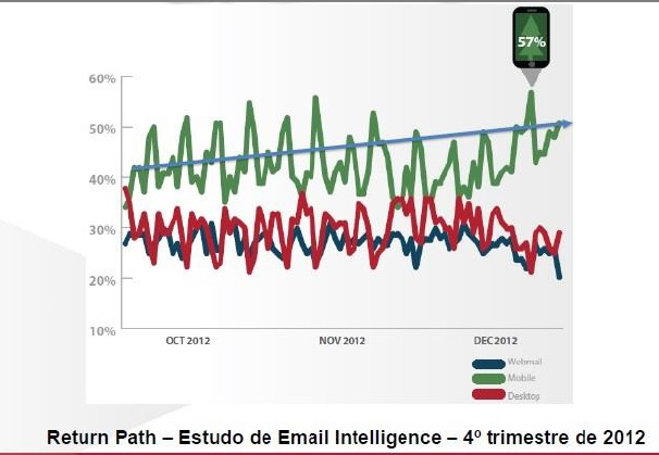 Estudo Mobile - ReturnPath - 2013