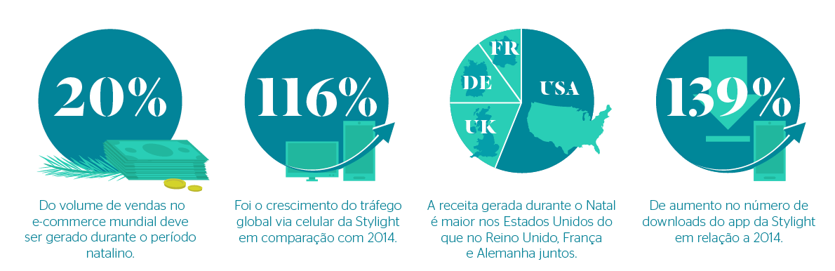 Tendencias para o e-commerce no Natal de 2015